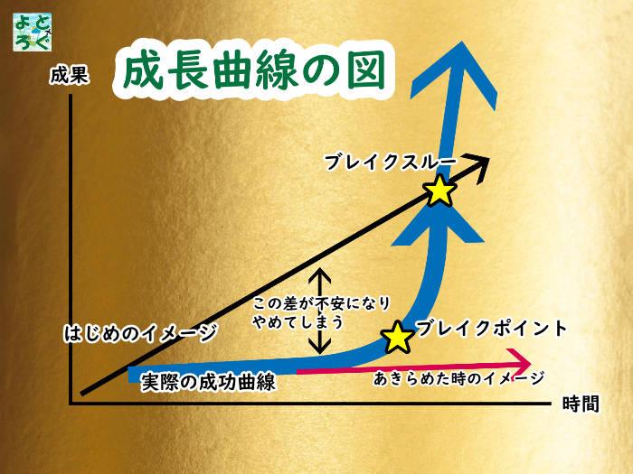成長曲線の図